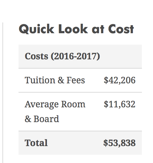 baylor university costs