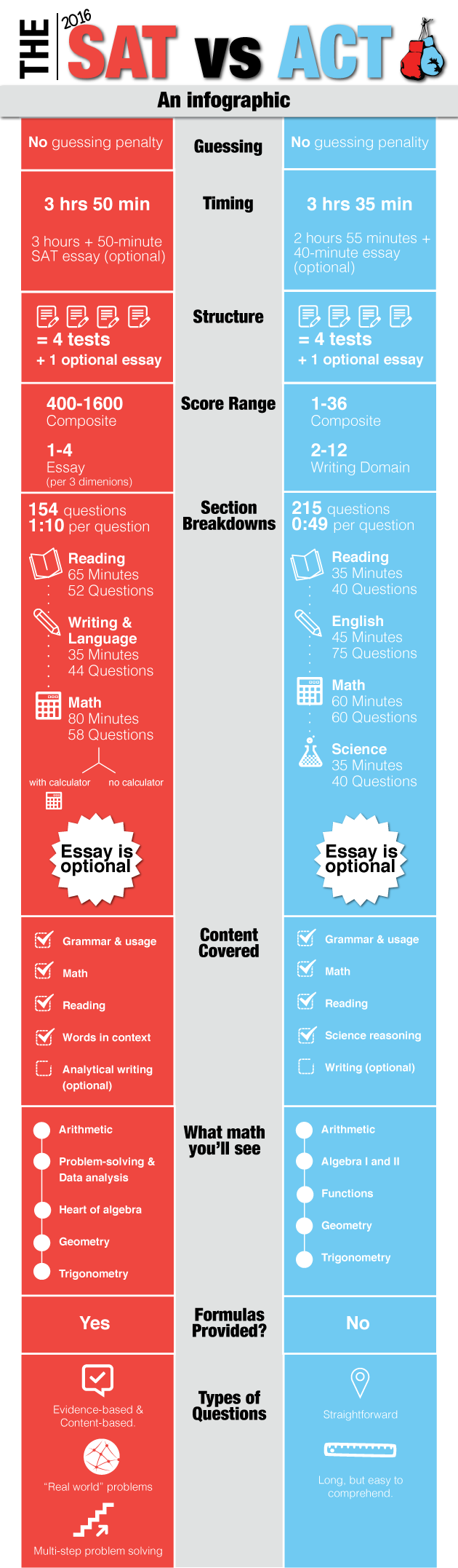 SAT vs. ACT Infographic