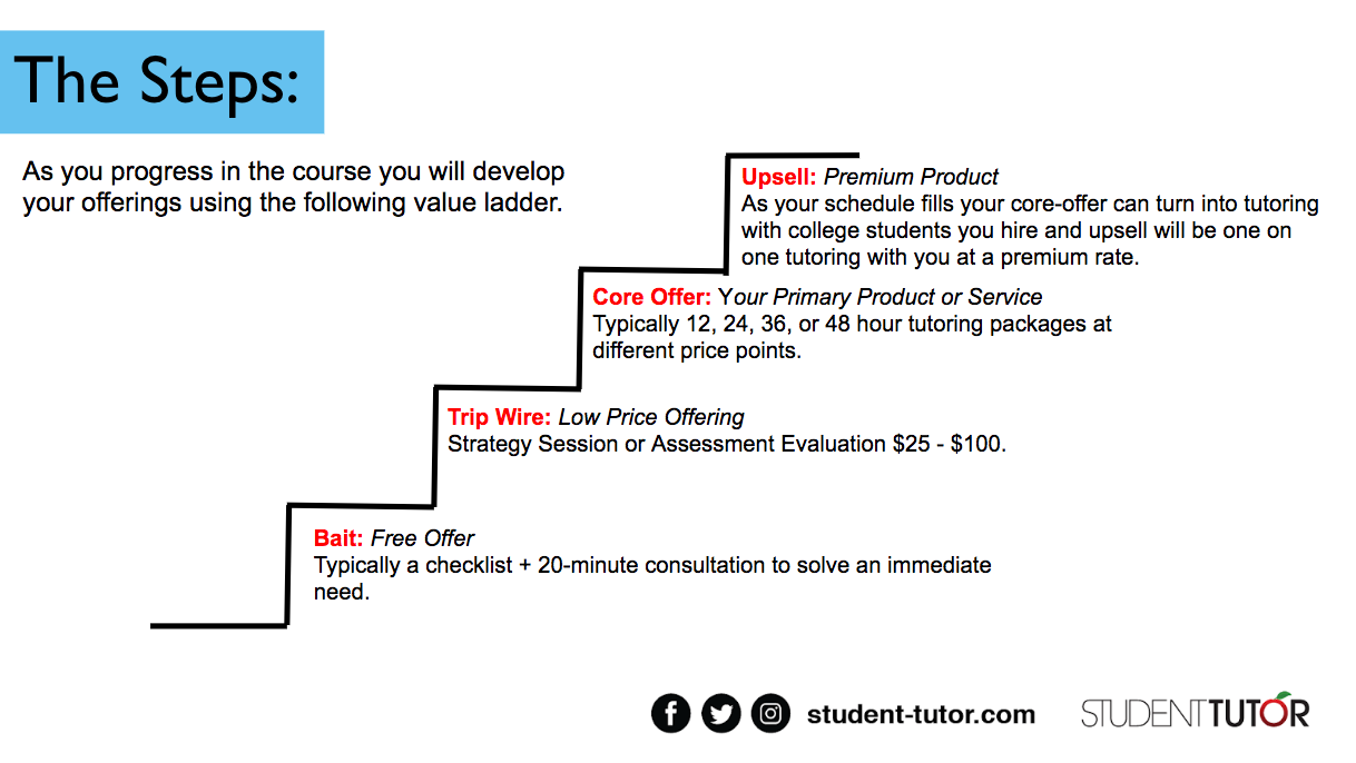tutoring business value ladder and service offerings