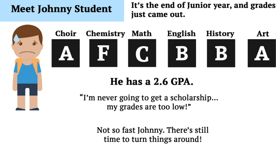 How to raise or improve your high school GPA main image