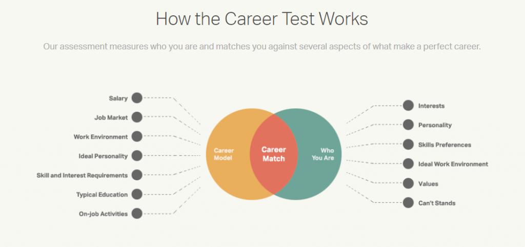 career aptitude test for high school students